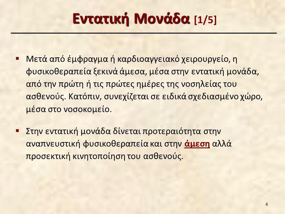 Εντατική Μονάδα [2/5]